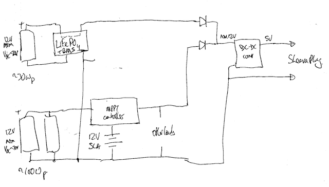 initial sketch schematic of integration
