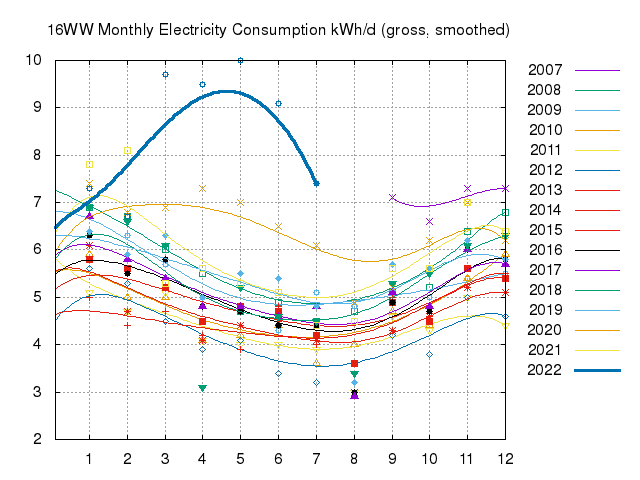 Monthly Electricity Consumption Since 2007 (gross)